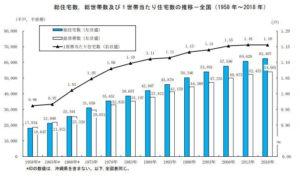 総住宅数と総世帯数の推移