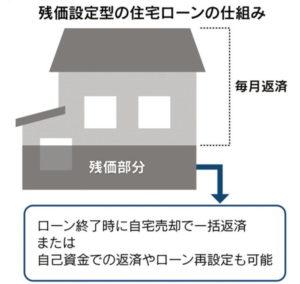 残価設定型住宅ローン